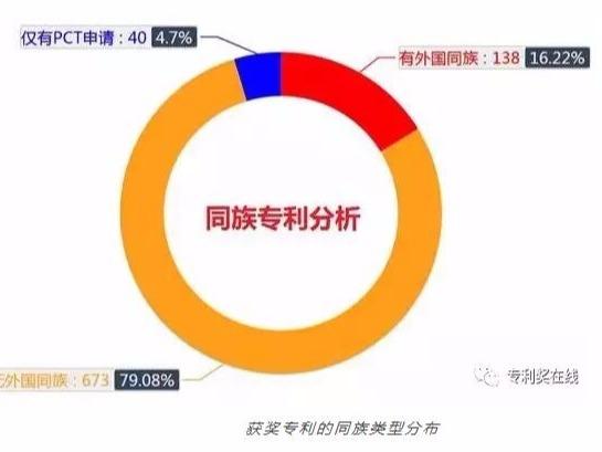 第十九届中国专利奖获奖专利分析