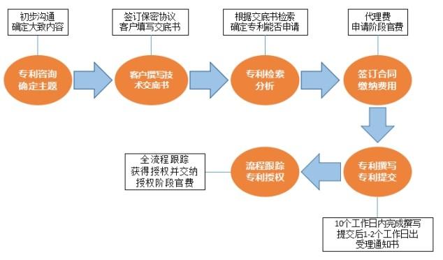专利申请代理流程